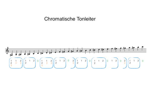 Trompete chromatische Tonleiter